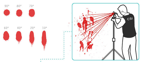 blood spatter analysis Blood spatter analysis high impact list of articles ppts journals 4051.